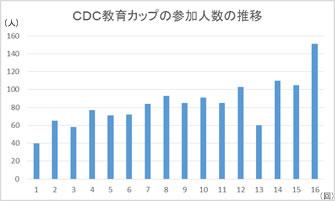 CDC教育カップ参加者数の変遷