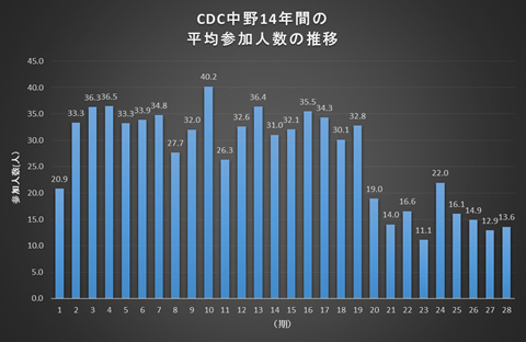 CDC中野28期参加人数の推移