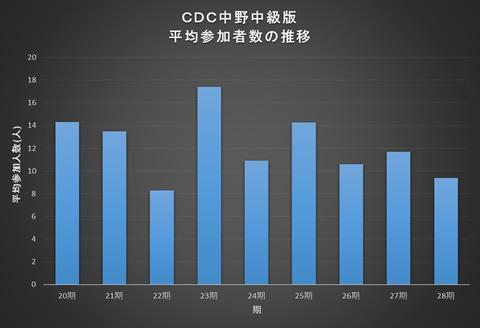 CDC中級版参加人数の推移